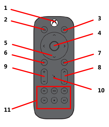 Diagram of button assignments on the Xbox One Media Remote