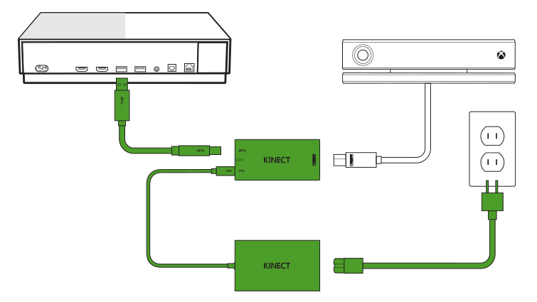 Diagram over Kinect-installationen med Kinect-adapteren på Xbox One S