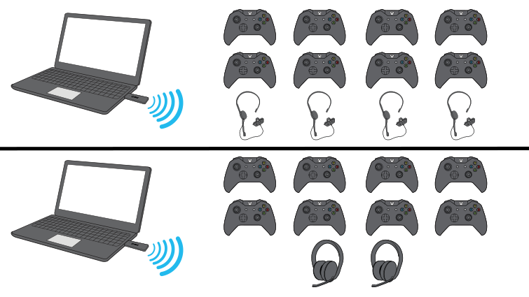 A drawing shows two laptop computers, each with an Xbox Wireless Adapter for Windows plugged in. One computer is communicating through the adapter with eight Xbox wireless controllers and four chat sets, and the other computer is communicating with eight controllers and two stereo headsets.