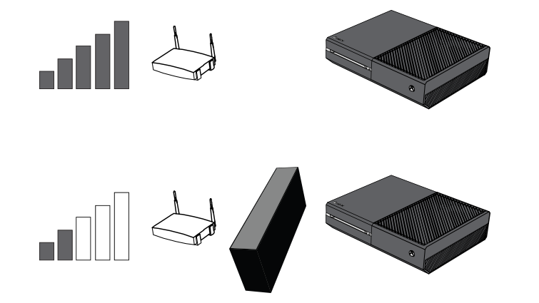 Two similar drawings show a console, wireless router, and signal strength indicator. In one drawing, a cabinet is between the console and the router, and the signal strength is much weaker.