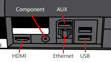 Drawing of part of the back of the Xbox 360 console showing the Component, HDMI, Ethernet, and USB ports