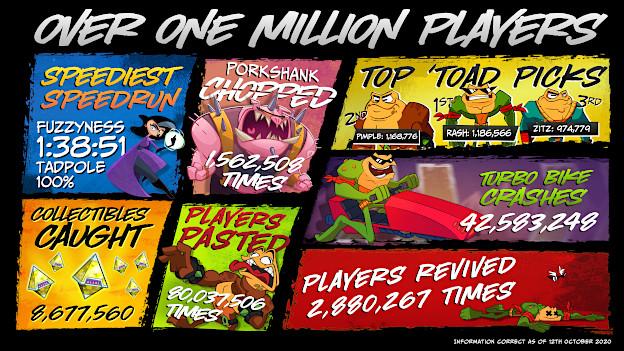 Battletoads Tops 1 Million Players