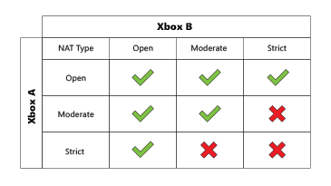 How To - Achieving an Open NAT Guide : xboxone