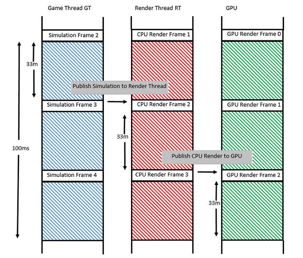 Rare - Tech Blog: Software Optimisation (Part 1)