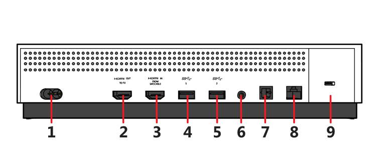 get to know xbox one or xbox one s console buttons and ports diagram of computer security drawing of the back of the xbox one s console with features numbered to correspond to