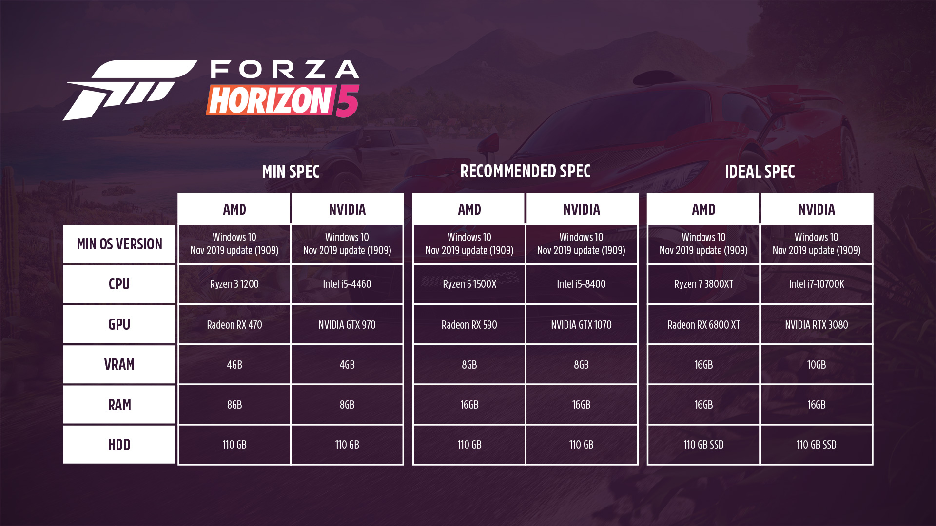 Playground games details minimum pc specifications and peripheral support for forza horizon 5 - onmsft. Com - september 30, 2021