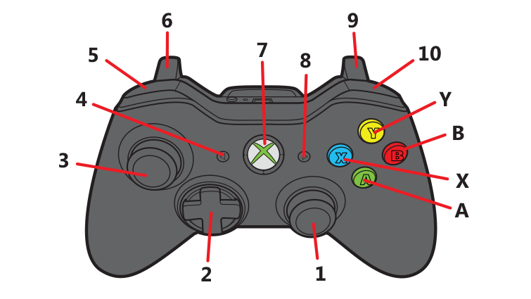 xbox 360 wired and wireless controllers | xbox support  xbox support