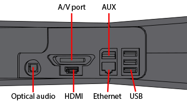 de421845 25ae 4be7 b283 ff8372d05349?n=backport callouts m how to system link xbox 360 connect multiple xbox consoles together xbox one connection diagram at aneh.co