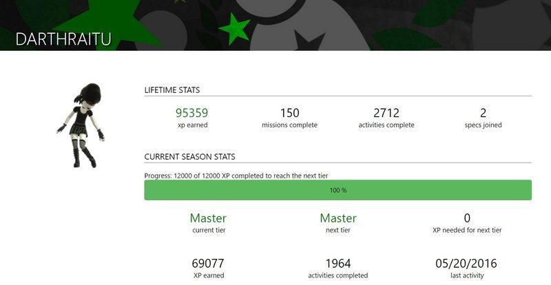 DarthRaitu Stats