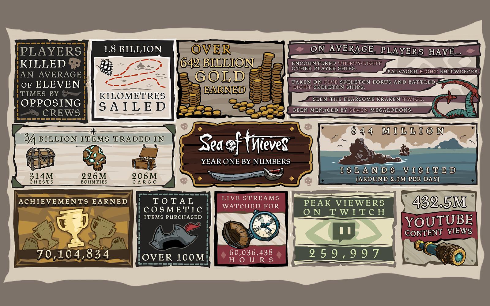 Sea of Thieves - News