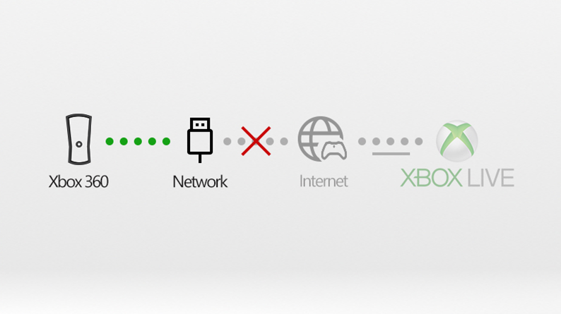 Troubleshoot Your Xbox 360 Network Connection Xbox Support
