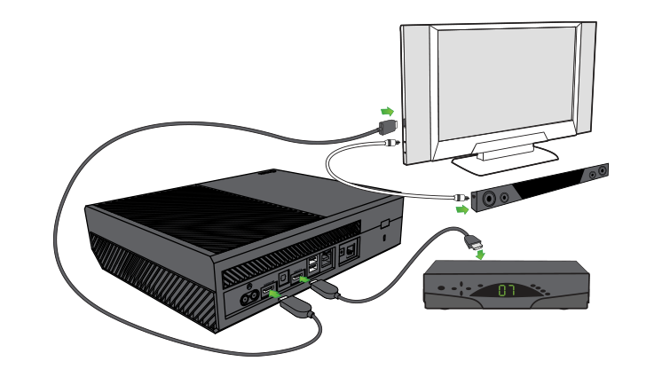 Xbox One connected to cable or satellite box, sound bar, and TV.