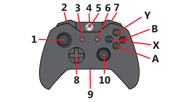 Watch blu ray and dvds on xbox one controller shortcuts for dvds the face of the xbox one controller ccuart Choice Image